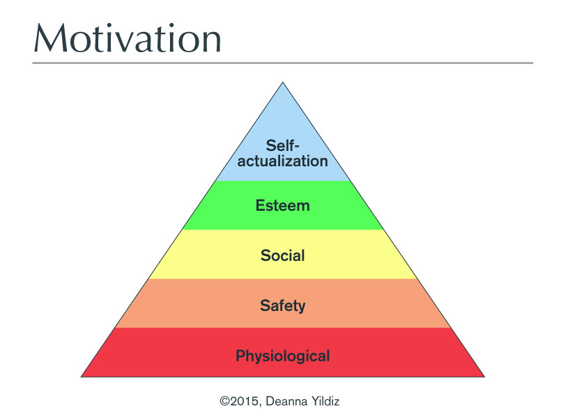 Infographic for Behavior Marketing regarding Motivation